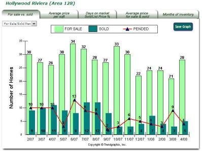 Spring 2008 South Bay Real Estate Trends