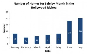 Hollywood Riviera Real Estate Market Update – July 2014