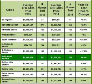South Bay Real Estate Sales Stats for 2015